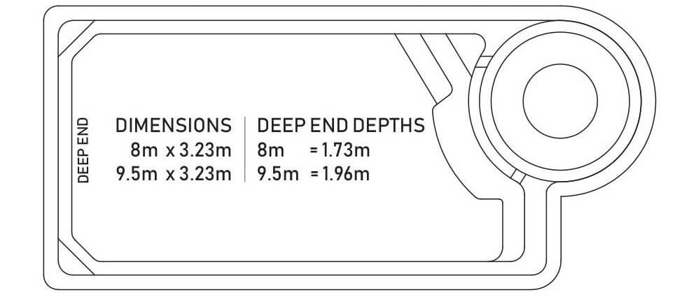 The Montague Pool Sizing Diagram