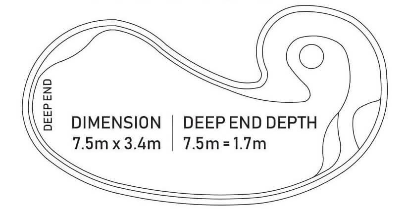 The Rubicon Pool Sizing Diagram