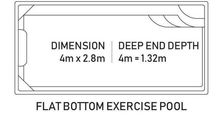 The Torrens Pool Sizing Diagram