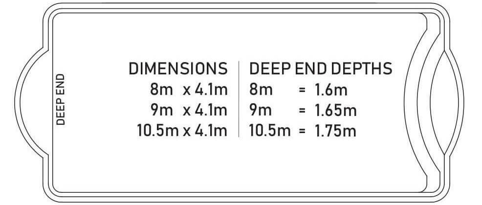 The Conquest Pool Sizing Diagram