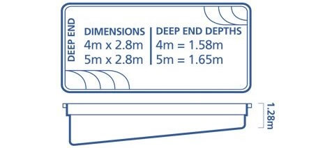 The Saxby Pool Sizing Diagram